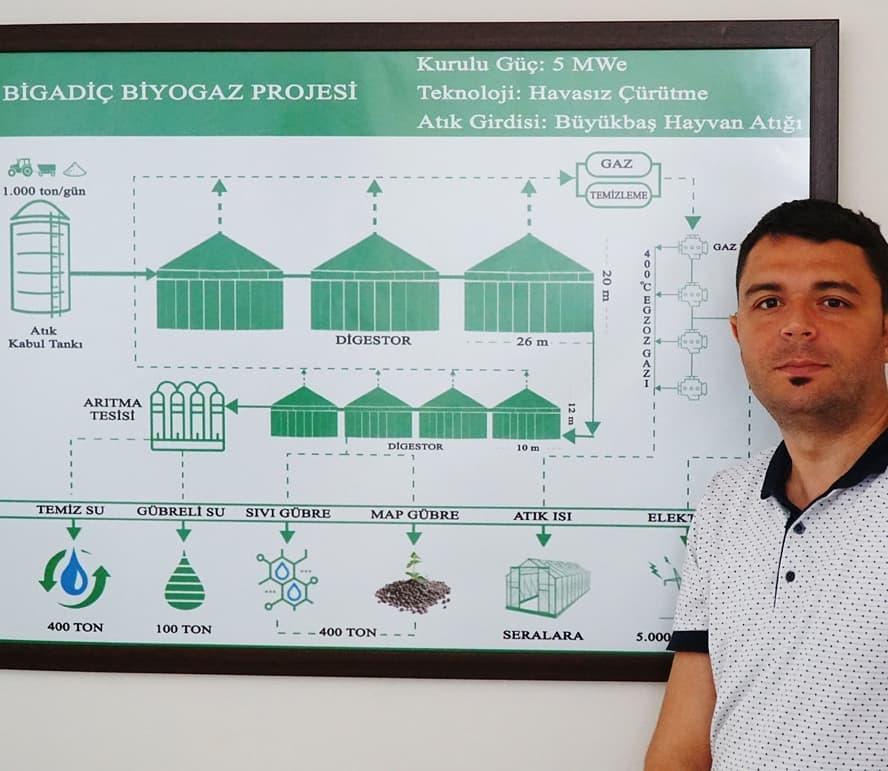 biogaz tesisi